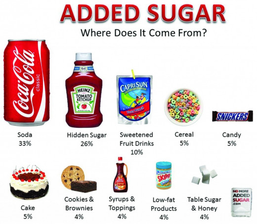 Learn which foods contain the most added sugar. The culprits may surprise you. See the charts and data summaries in this article. Halve the Added Sugar in your Diet Now!