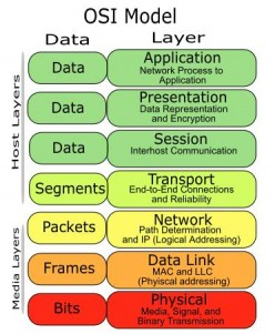 OSI Seven-Layer Model : A Short Summarize Description of OSI Seven Layer Reference Model