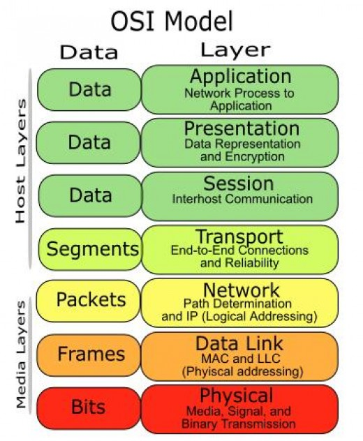 OSI seven layer model (image taken from http://godslayer.wordpress.com/category/fail-archive/)