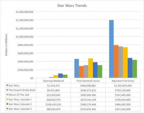 Trends for all of the Star Wars films.  Adjusted Gross reflects inflation.