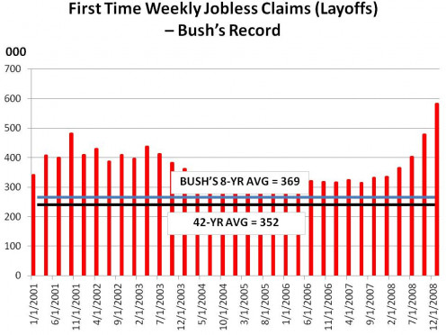DEPT OF LABOR MONTHLY UI DATA - CHART 5