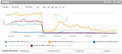 a graphical representation of the traffic change for HubPages after Google's Panda update