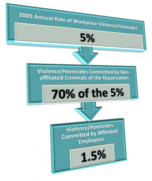 Travis S. Patterson, PhD created the graphic based on the 2010, U.S. Dept of Justice NCVS