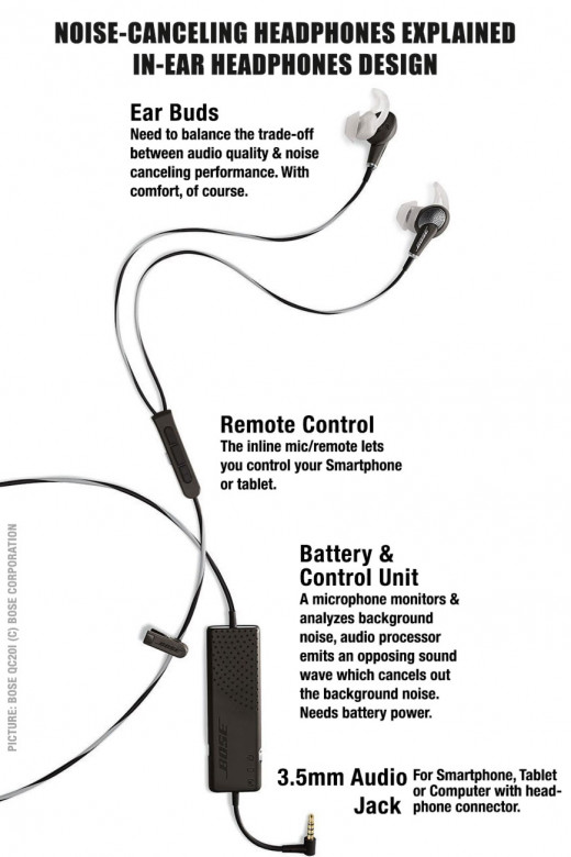 Noise-Canceling Headphones explained on the example of Bose QC20i In-Ear Headphone.