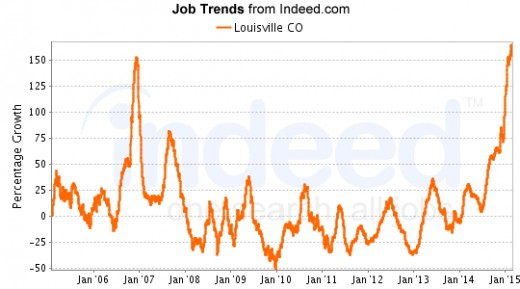 Jobs have been on the upswing overall since 2011.