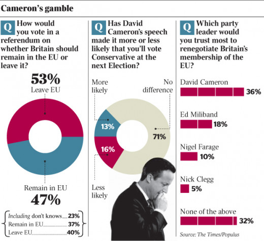 A poll in 2013 reveiled the effect of Cameron's position in the debate about the EU. Not a reason for Cameron to become a EU scepticist.