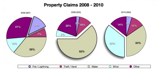 Property claims in the US sector-wise in two years