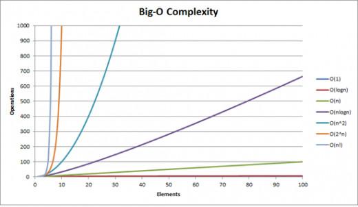 A visual representation of common Big O complexities.