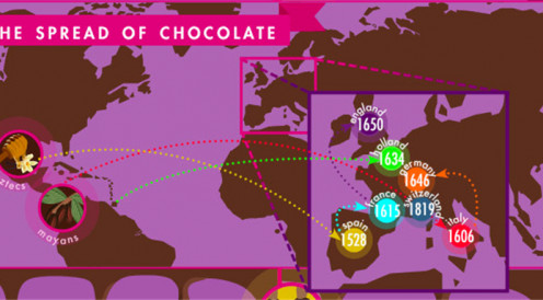 Spreading of chocolate across the world
