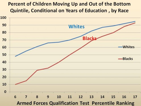 CHART 13 - NOTICE THAT WITH ONLY 6 YEARS OF EDUCATION, WHITES HAVE ALMOST A 50% OF IMPROVING THEMSELVES WHILE BLACKS HAVE ONLY 10%.  WHEN BOTH HAVE  YEARS, BOTH HAVE OVER 90% CHANCE