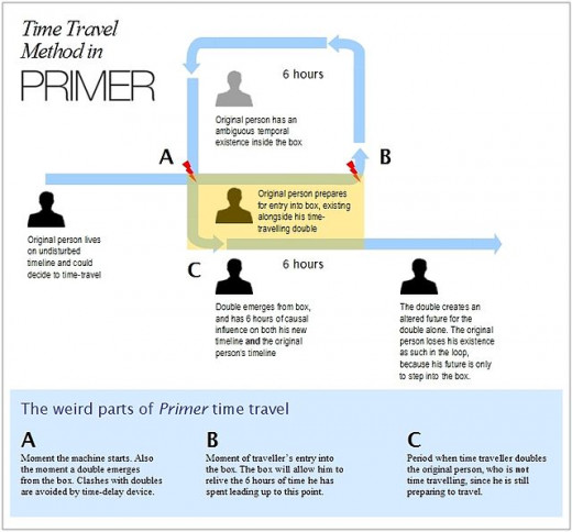 Time travel method in Primer by MJL. Picture by William lee0.