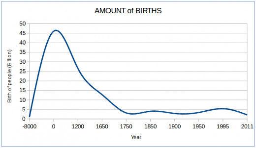 Before and after the beginning of the era there is an incredible amount of births. The death rate among infants was huge. The new species, Homo Sapiens, tries to survive by a high reproduction rate.