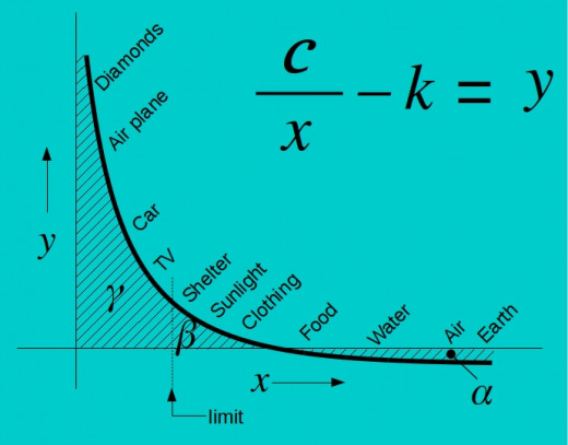 α and β should be in balance. The limit to make this possible lies somewhere between shelter and TV. The whole area of γ cannot be sustained by the earth.