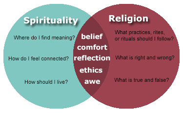 To me, religion is an agreement between a group of people about what God is. Spirituality is a one-on-one relationship - Steve Earle