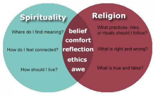 the concept and practice of religion in the case of mellisa Some definitions of religion 1 [religion is] the belief in spiritual beings (edward b tylor, primitive culture) 2 by religion, then, i understand a propitiation or conciliation of powers superior to man.