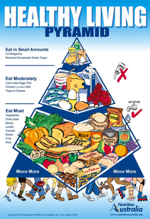 The old Australian Food Pyramid dating from year 2000