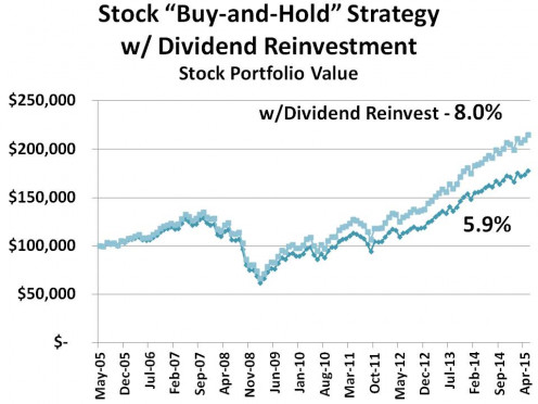 CHART 3 - COMPARING A BOND DIVIDED REINVESTMENT STRATEGY vs WHERE THEY ARE NOT