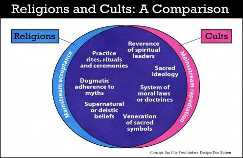 To many the religious vs spiritual argument is over, it has moved to question rather it is a cult or a new religion?