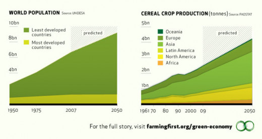 Population Growth X Crop Production