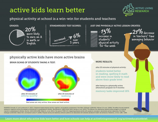 Infographic from activelivingresearch.org