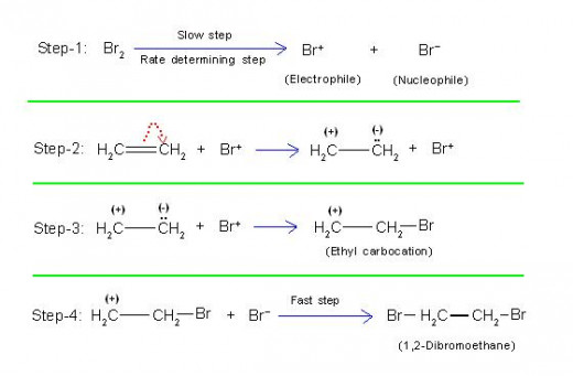 Experimentally it is possible to prove existence of carbocation during this reaction which is evidence of +E effect.