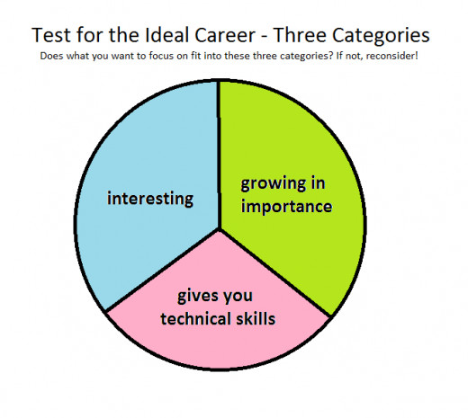 The ideal pastime, the perfect career, the job you want to do... will fit in these categories.