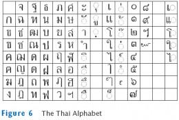 The Thai alphabet