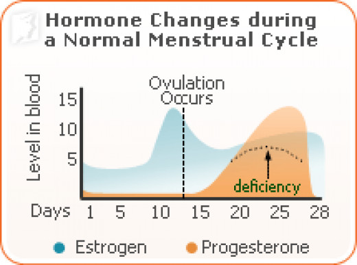 After days changes breasts ovulation 5