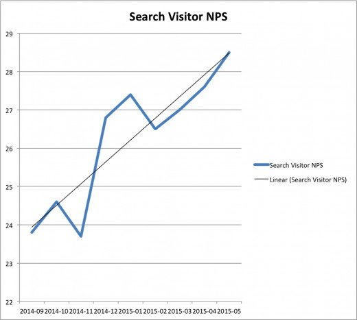 Search Visitor Net Promoter Score