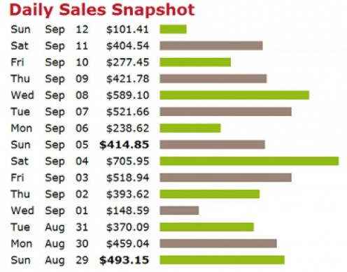 An online business has the potential to make sales 24/7 all year round.