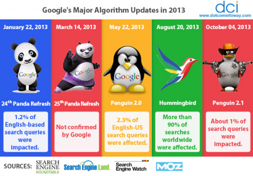 Algorithm updates occur regularly and have large effects on rankings and SEO.  It's important that webmasters and content creators stay up on the current events in order to maintain SEO and rankings.