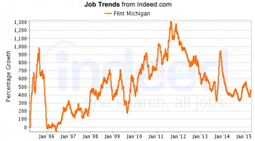 Mid-2012 through mid-2014 marked a decline in new job postings, followed by another, more gradual increase.