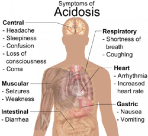 General symptoms of acidosis. These usually accompany symptoms of another primary defect (respiratory or metabolic).