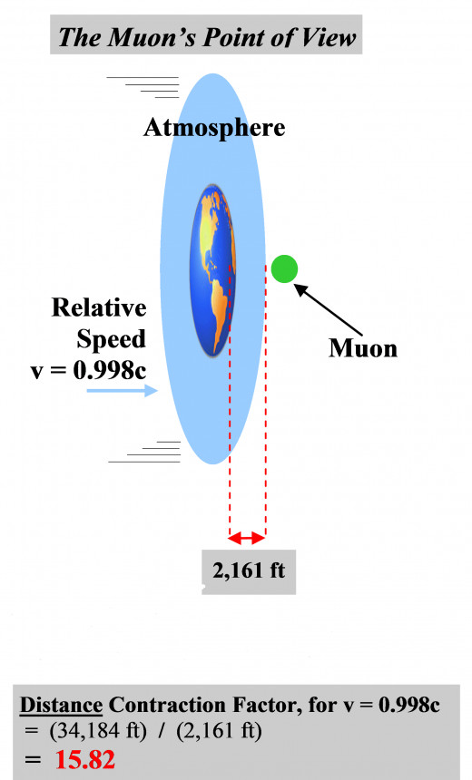 As observed from the MUON's point of view, the normal distance that the earth must travel in order to slam into the muon has been contracted by a factor of 15.82