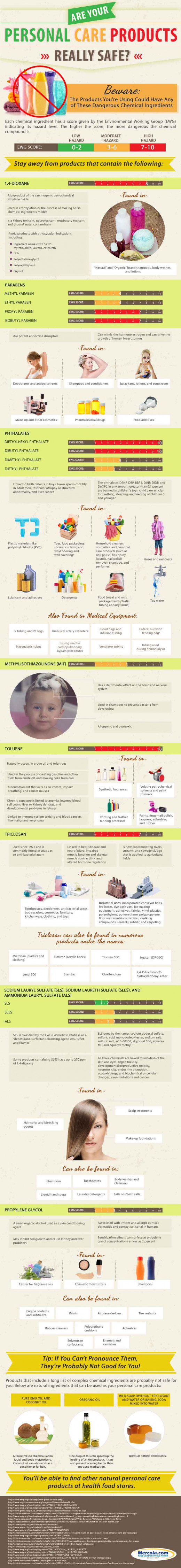Hidden dangers in cosmetic products