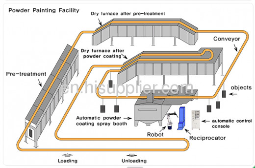 A conceptual design of an automated powder coating line.