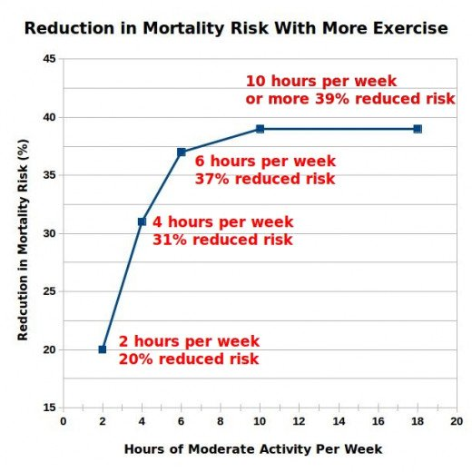 Correlation between the amount of regular exercise undertaken and the reduction in mortality rate compared with people who do no exercise.