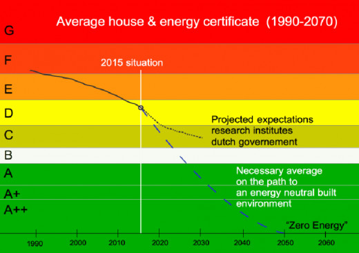 Realisation (until 2015) and future projection of energy indicator of the average house in the Netherlands (2015-2070)