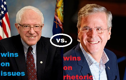 If Jeb Bush is the Republican nominee in the 2016 presidential election, Bernie Sanders would actually be a much better Democratic challenger than Hillary Clinton.