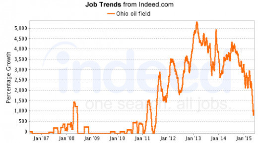 Ohio Oil Field Jobs - 10 times the national surge.