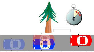 Diagram of the two-second rule in driving. The red car's driver picks a tree to judge a two-second safety buffer. Image by Jeremy Kemp (Public Domain release).