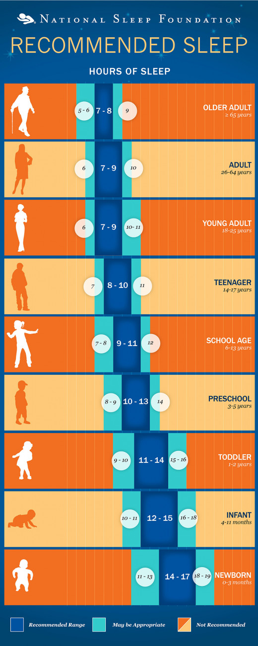 This chart is based on a national survey and determines, in general, how much sleep a person needs at various stages of life.