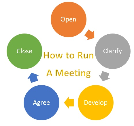 Steps for running a successful meeting