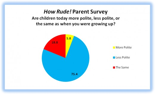 In this survey it explains the percentage amount of kids that are respectful today and the percentage of kids that are disrespectful which is a higher percentage.