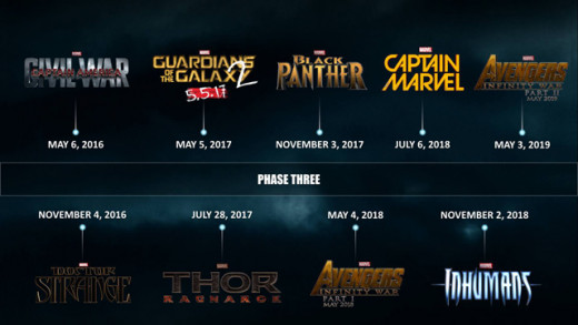 The official MCU Timeline (for films already announced and is subject to change of course)