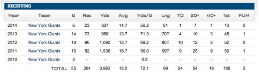 Victor Cruz Stats