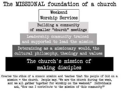 Missional Church Model