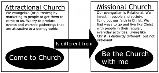 Attractional vs Missional