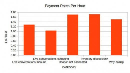 Payment rates of Humanatic of different services per hour.