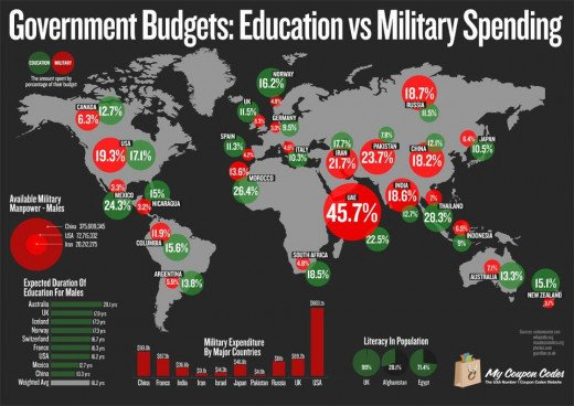 We spend way too much on both higher education and our military.  Time to rein it in!